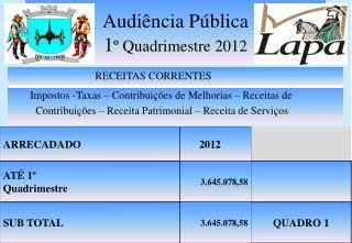 Audiência Pública 1 º Quadrimestre 2012