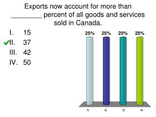 Exports now account for more than ________ percent of all goods and services sold in Canada.