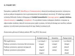 11. PAKIET IPC