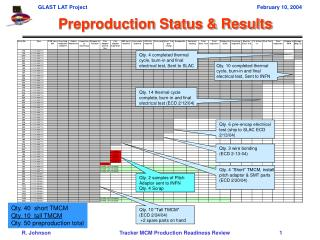 Preproduction Status & Results