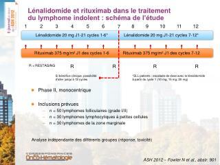 Lénalidomide et rituximab dans le traitement du lymphome indolent : schéma de l'étude