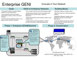Enterprise GENI