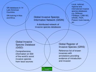 Global Invasive Species Database (GISD)