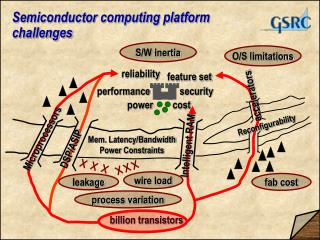 Semiconductor computing platform  challenges