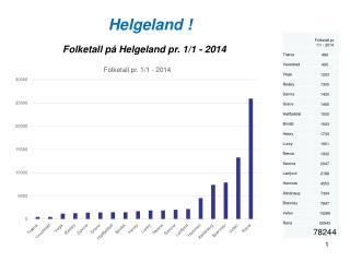 Helgeland !