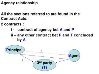Agency relationship  All the sections referred to are found in the Contract Acts. 2 contracts :