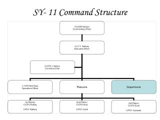 SY- 11 Command Structure