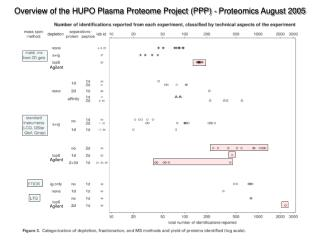 Overview of the HUPO Plasma Proteome Project (PPP) - Proteomics August 2005