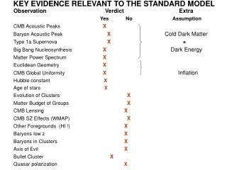 KEY EVIDENCE RELEVANT TO THE STANDARD MODEL