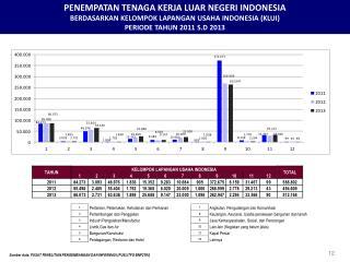 PENEMPATAN TENAGA KERJA LUAR NEGERI INDONESIA BERDASARKAN KELOMPOK LAPANGAN USAHA INDONESIA (KLUI)