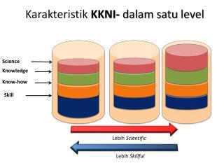 Karakteristik KKNI -  dalam satu  level