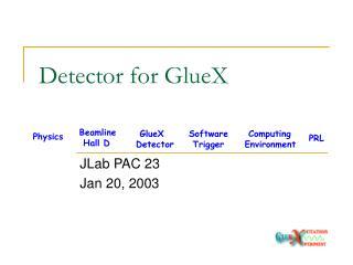 Detector for GlueX