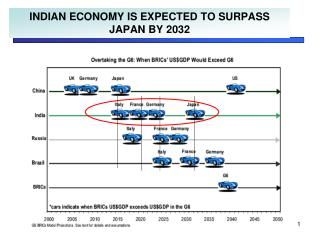 INDIAN ECONOMY IS EXPECTED TO SURPASS JAPAN BY 2032