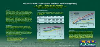 Evaluation of Warm-Season Legumes for Nutritive Values and Digestibility