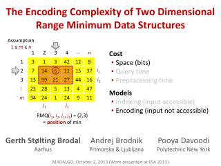 The Encoding  Complexity  of Two Dimensional Range Minimum Data Structures