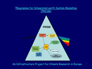 PRogramme for Integrated earth System Modelling (PRISM)