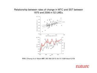 WWL Cheung  et al. Nature  497 , 365-368 (2013)  doi:10.1038/nature12156