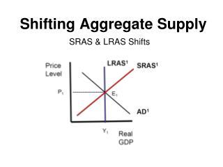 Shifting Aggregate Supply