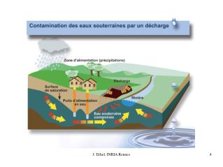 Understand physical phenomena Manage water resources Prevent risks of pollution