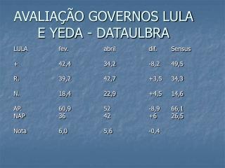 AVALIA��O GOVERNOS LULA E YEDA - DATAULBRA