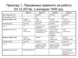 Приклад 1. Працівника прийнято на роботу 03.12.2013р. з окладом 1500 грн.