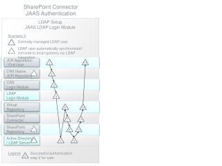 Active Directory / LDAP Server