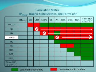 Correlation Matrix: TP Metro , Trophic State Metrics, and Forms of P