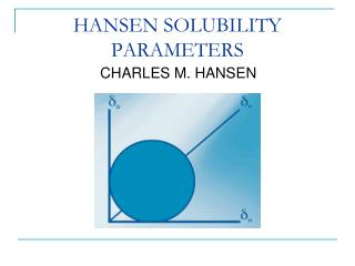 HANSEN SOLUBILITY PARAMETERS