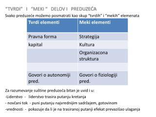 """""""TVRDI""""   I   """"MEKI """"   DELOV I   PREDUZEĆA"""
