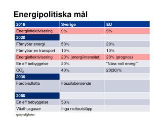 Energipolitiska mål