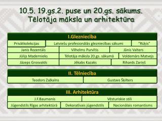 10.5. 19.gs.2. puse un 20.gs. sākums. Tēlotāja māksla un arhitektūra