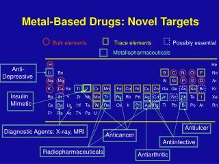 Metal-Based Drugs: Novel Targets