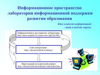 Информационное пространство  лаборатории информационной поддержки  развития образования