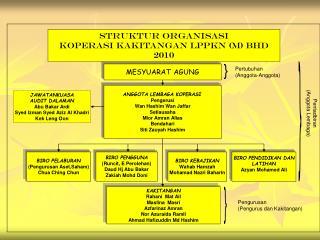 STRUKTUR ORGANISASI KOPERASI KAKITANGAN LPPKN (M) BHD 2010