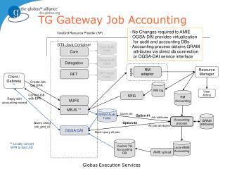 TG Gateway Job Accounting