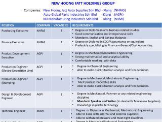 Companies:    New Hoong Fatt Auto Supplies Sdn Bhd - Klang   (NHFAS)