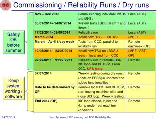 Commissioning / Reliability Runs / Dry runs