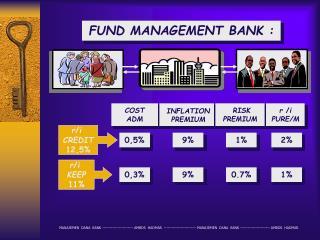 FUND MANAGEMENT BANK :
