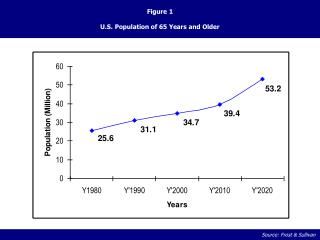 Figure 1 U.S. Population of 65 Years and Older