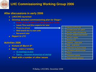 LHC Commissioning Working Group 2006