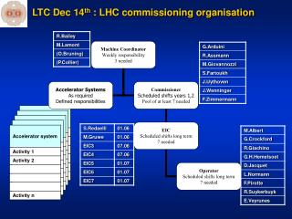 LTC Dec 14 th  : LHC commissioning organisation