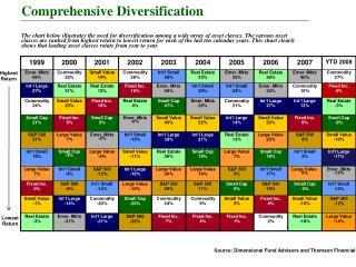 Comprehensive Diversification