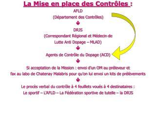 La Mise en place des Contrôles  : AFLD (Département des Contrôles)  DRJS