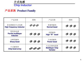 ????   Product Family