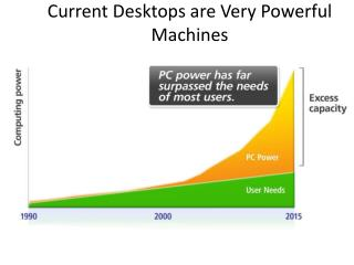 Current Desktops are Very Powerful Machines