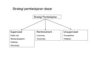 Strategi pembelajaran dasar