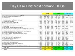 Day Case Unit: Most common DRGs