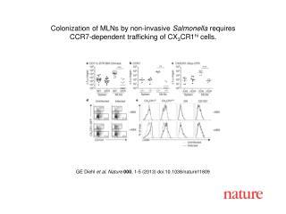 GE Diehl  et al.  Nature 000 ,  1-5  (2013) doi:10.1038/nature11809