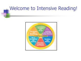 Welcome to Intensive Reading