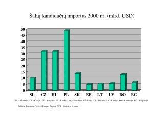 Šalių kandidačių importas 2000 m. (mlrd. USD)
